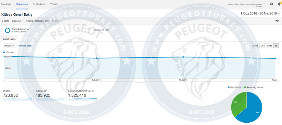 Peugeot Turkey Ziyaretçi İstatistiği